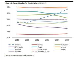 Amazon-margins